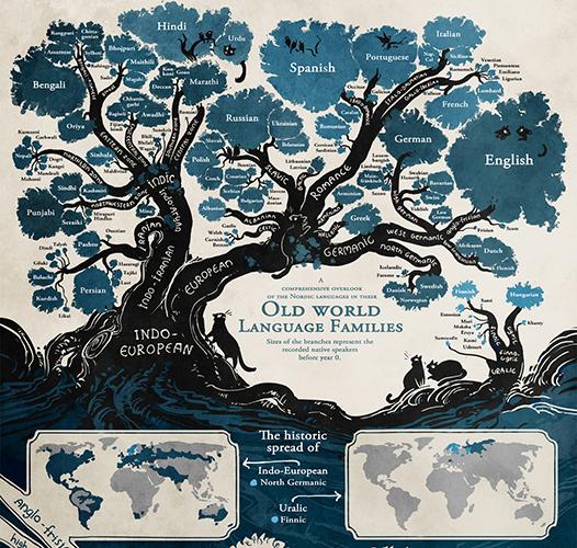Stablo jezičkih porodica
