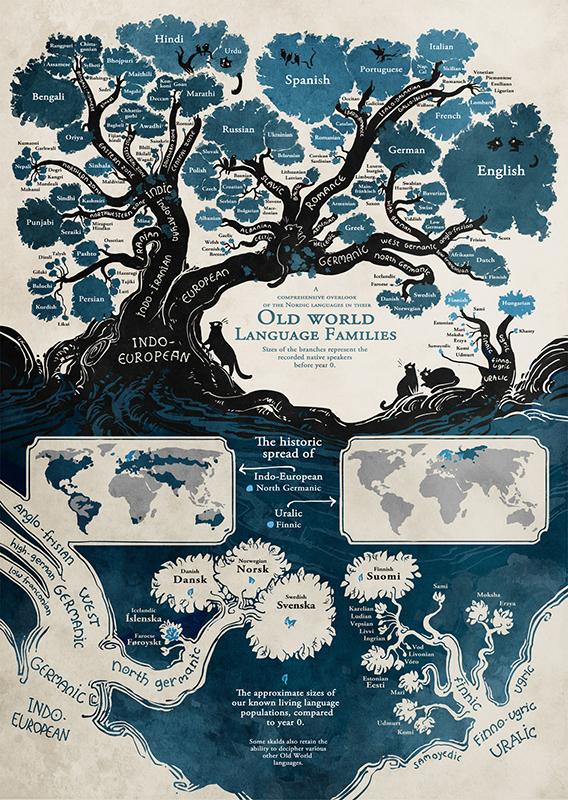 porodica-jezika